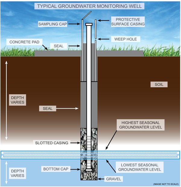 Groundwater Monitoring Wells