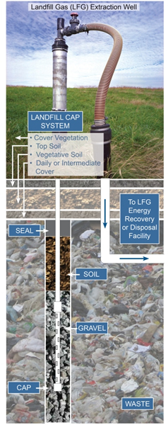 Landfill Gas Extraction Well Diagram