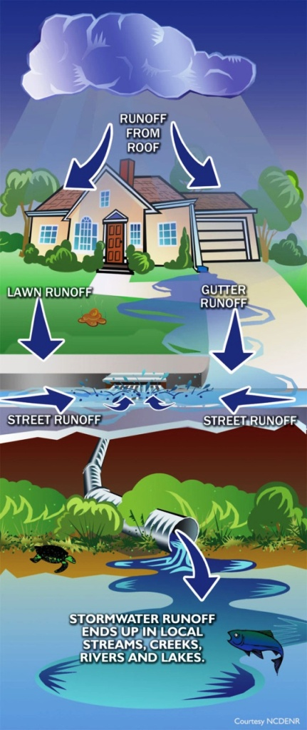 Diagram displaying water runoff