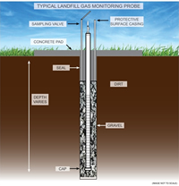 Landfill Gas Monitoring Probe Diagram