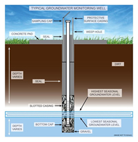 Ground Water Monitoring Well Diagram