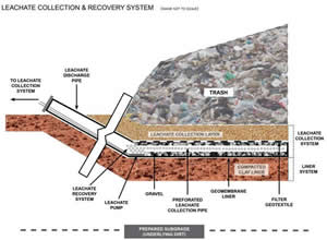 Leachate Collection Diagram