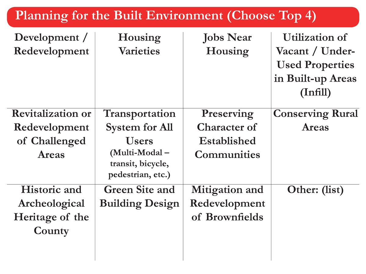BuiltEnvironment