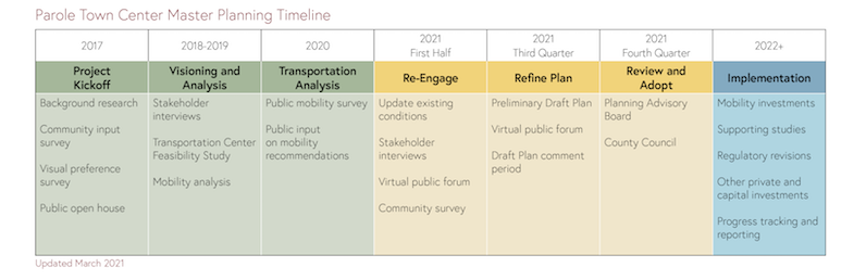 Parole Planning timeline 2017 to 2022 and beyond