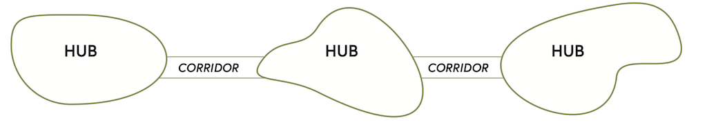 Diagram showing 3 green infrastructure hubs, connected by two linear corridors