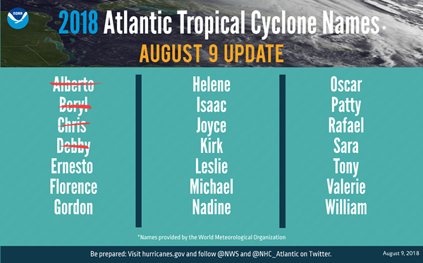 2018 Atlantic Tropical Cyclone Names*