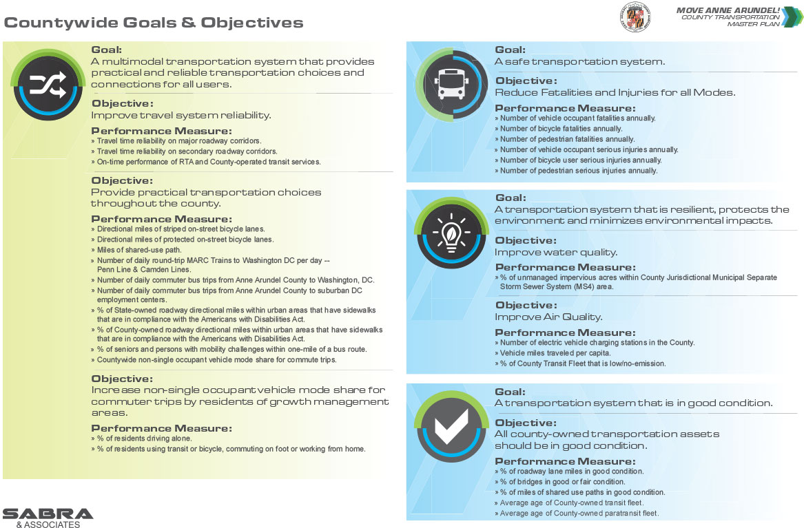 Countywide Goals and Objectives